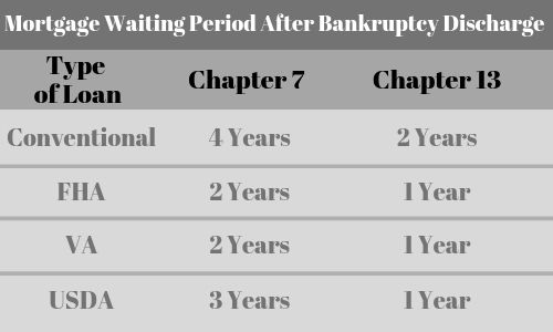 Mortgage Waiting Period After Bankruptcy Discharge